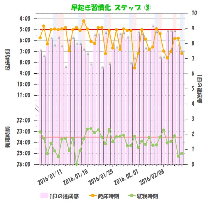 Graph_EarlyRise_Record3